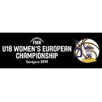 Mistrzostwa Europy U18: Polska wygrywa i utrzymuje się w dywizji A
